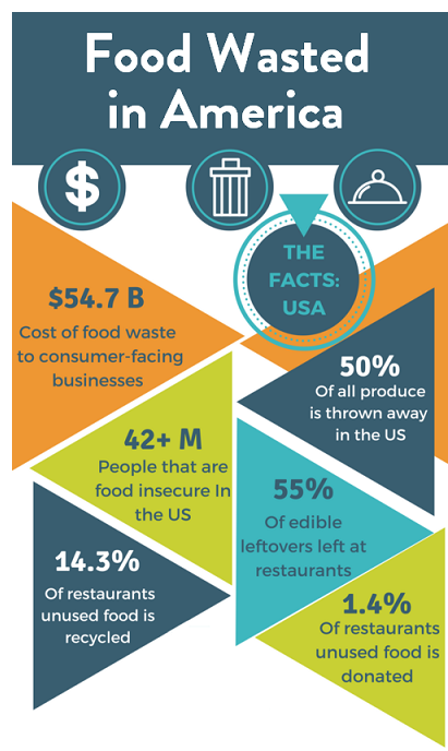 Food wasted in America
